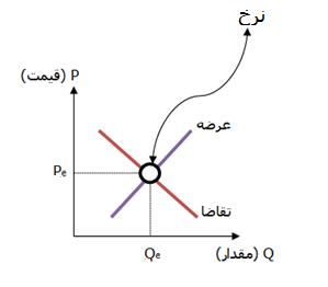 منحنی عرضه و تقاضا