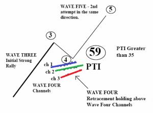 ابزار PTI و ابزار DMA