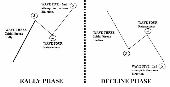 کاربرد ابزار PTI و DMA در امواج الیوت