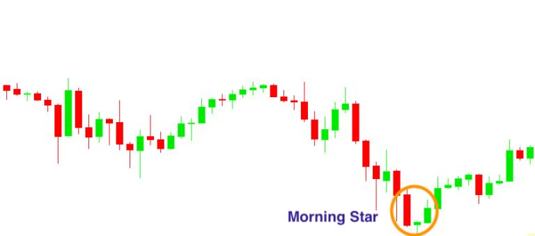 الگوی ستاره صبحگاهی