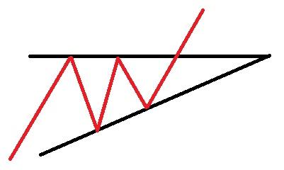 الگو های ادامه دهنده روند مثلث افزایشی