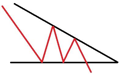 الگو های ادامه دهنده روند مثلث کاهشی