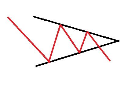 الگو های ادامه دهنده روند مثلث متقارن نزولی