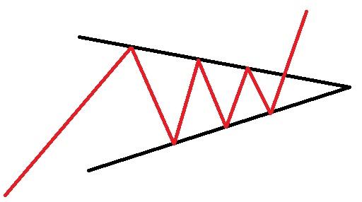 الگو های ادامه دهنده روند مثلث متقارن