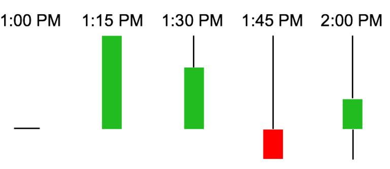 نجزیه و تحلیل نمودارهای کندل استیک