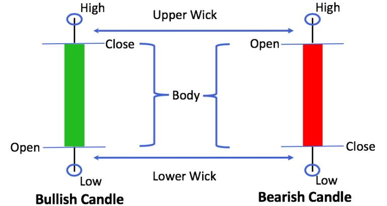 نمودارهای شمعی(Candlesticks) کندل خوانی