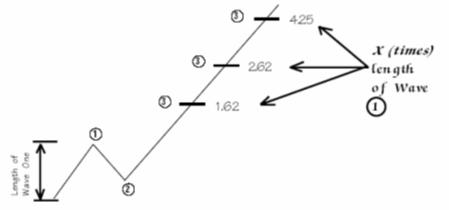 نسبت های فیبوناچی در امواج الیوت
