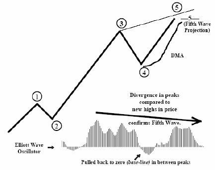 قواعد معامله گری با امواج الیوت
