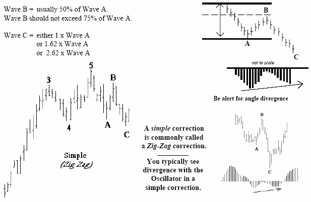 الگوهای اصلاح در امواج الیوت