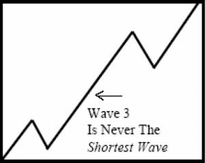 قوانین شمارش امواج الیوت