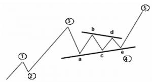 نسبت های فیبونانچی در موج نامنظم