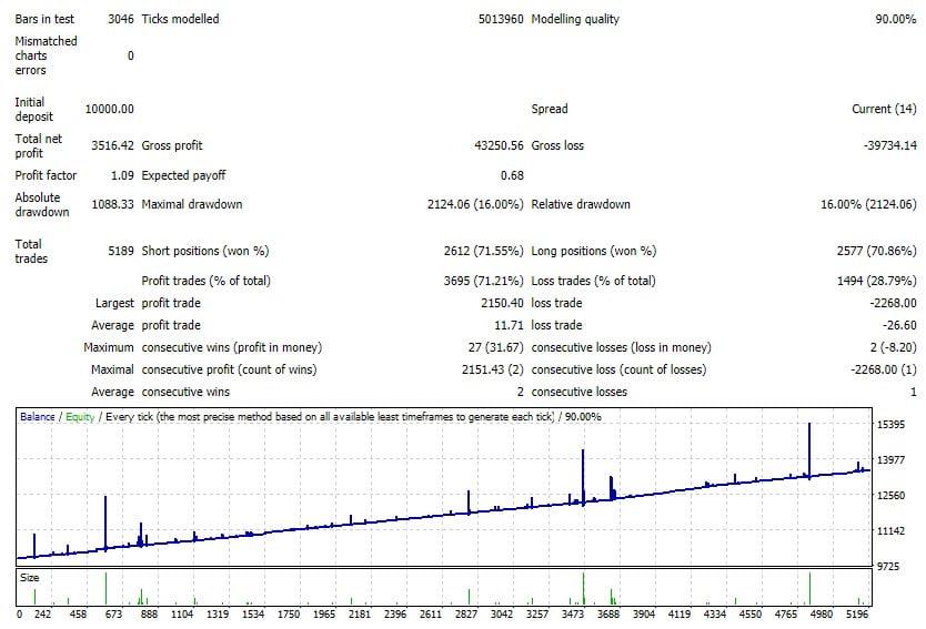 اکسپرت معاملات اتومات طلا ماه سوم