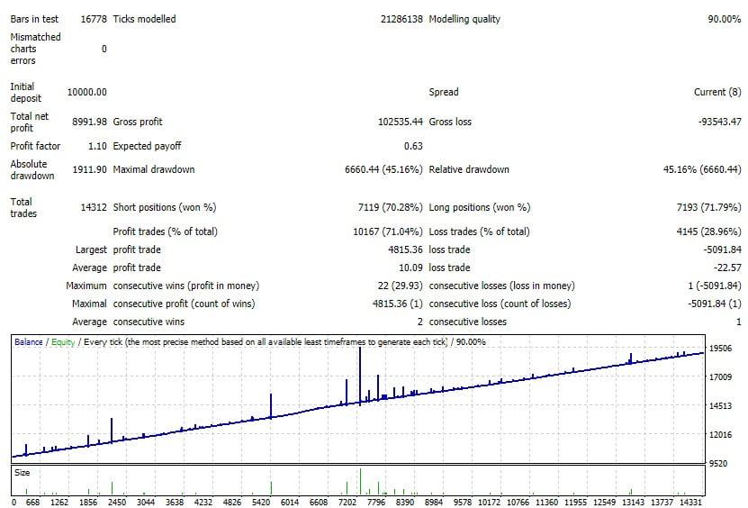 اکسپرت معاملات اتومات طلا هشت ماهه