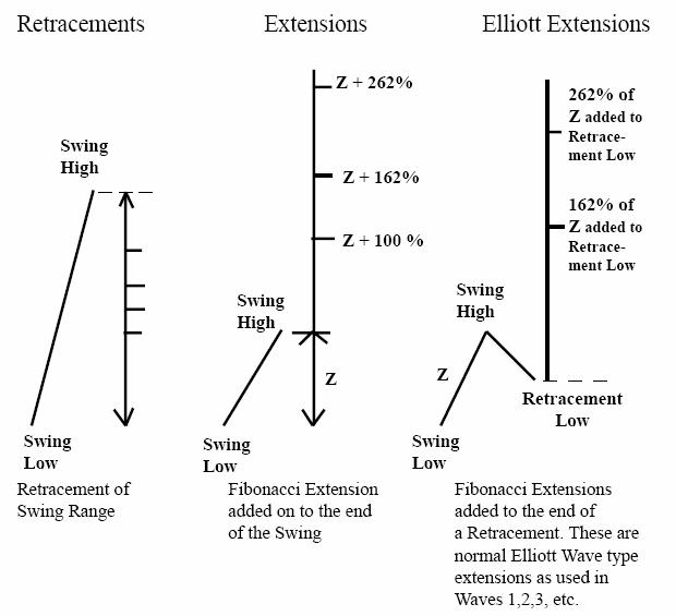 سطوح T.J.'S Web و خوشه های زمانی فیبوناچی