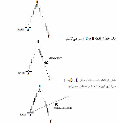 چنگال اندروز در امواج الیوت