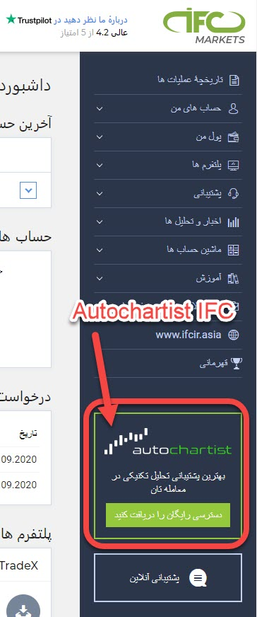 Autochartist IFC