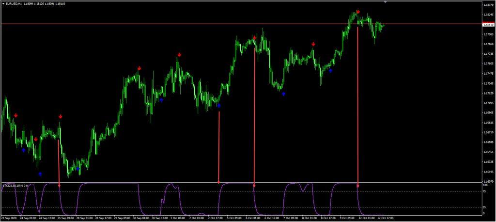 STC Signal Indicator