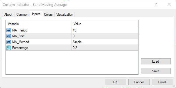 تنظیمات اندیکاتور Band Moving Average برای متاتریدر ۴