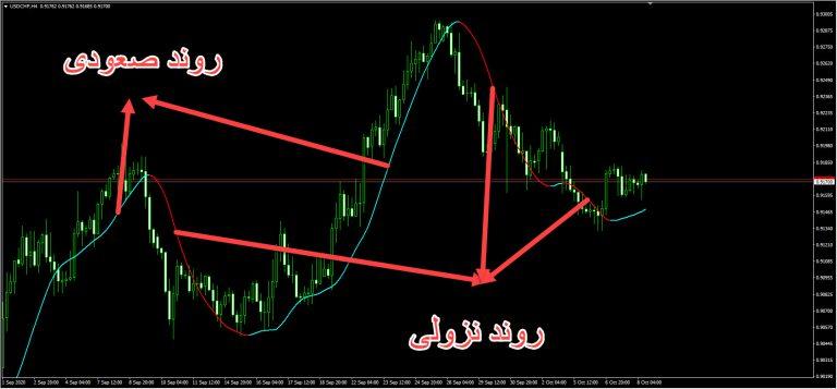 روند گیری با اندیکاتور Trend change signal