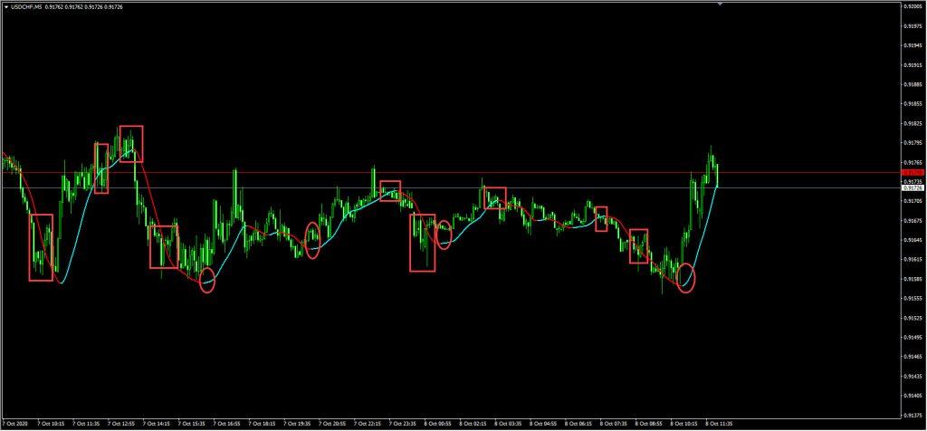 سیگنال گیری با اندیکاتور Trend change signal