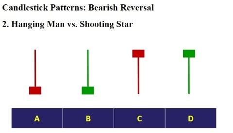 الگوی ستاره دنباله دار و الگوی مرد آویزان