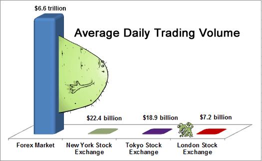 مقایسه بورس فارکس با دیگر بازارهای مالی