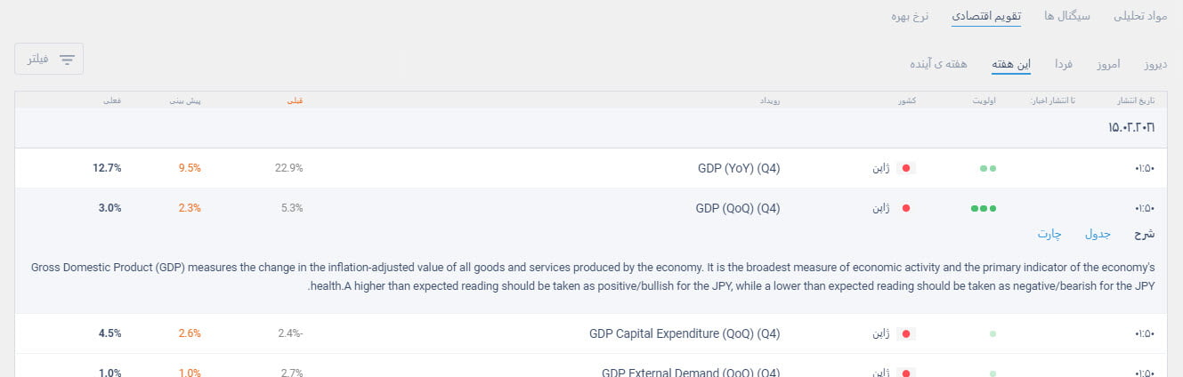 تقویم اقتصادی بروکر لایت فارکس