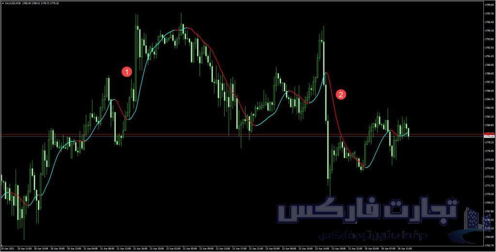 استراتژی حرکت چارت Trend change signal