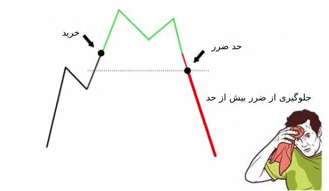 دستور حد ضرر یا Stop Loss
