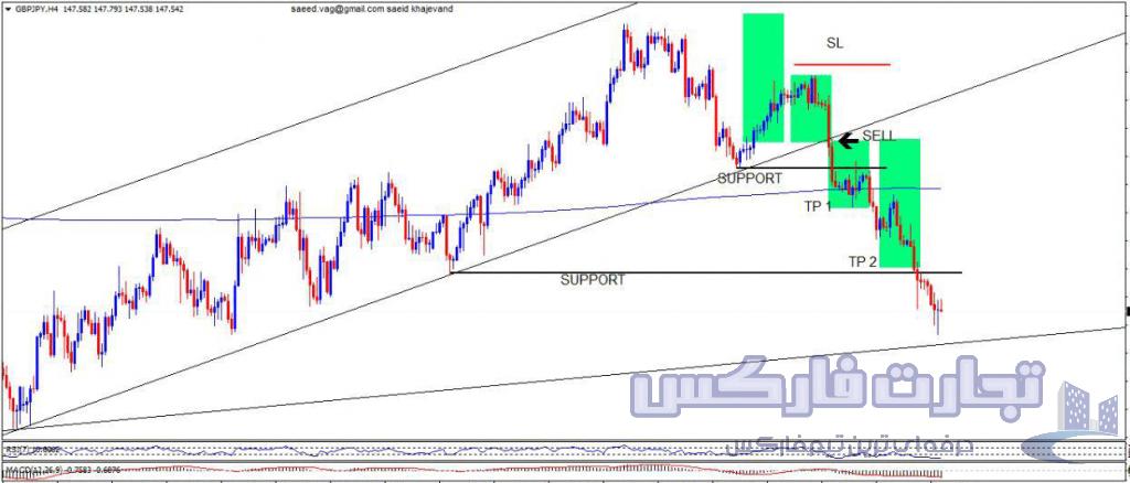 شکست روند در جفت ارز GBP/JPY