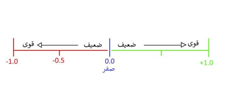 جدول همبستگی ارزها در فارکس (Currency Correlation)