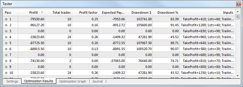 برگه Optimization Results در پنجره تستر