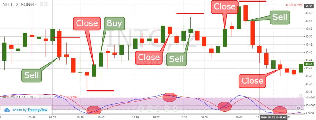 اسکالپ تریدینگ (Scalp Trading)