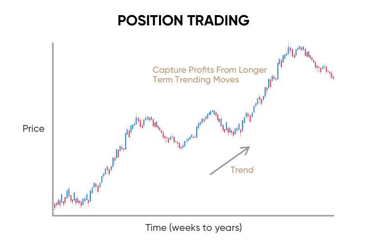 پوزیشن تریدینگ Trading position