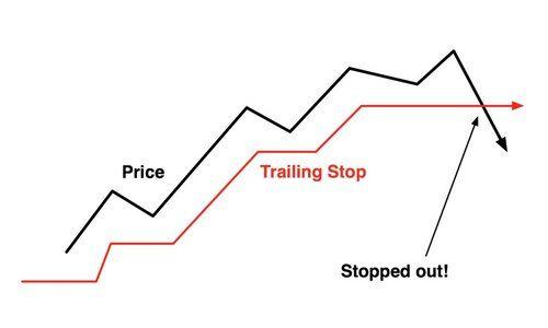 خروج از معامله در سیستم معاملاتی