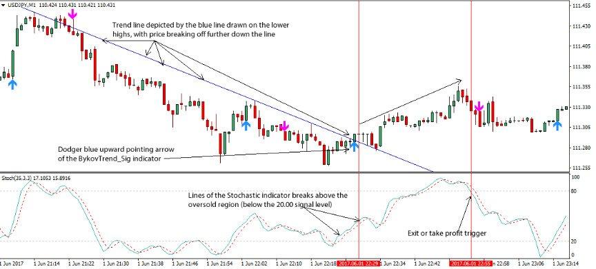 پوزیشن خرید استراتژی اسکلپ