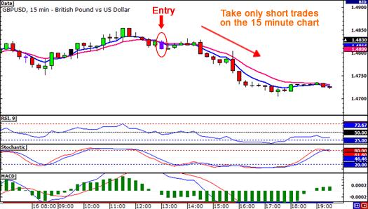 معاملات روزانه بر اساس روند بازار فارکس