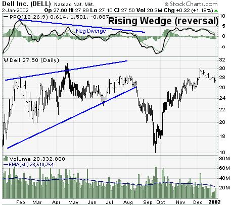 الگوی کنج صعودی (Rising Wedge)