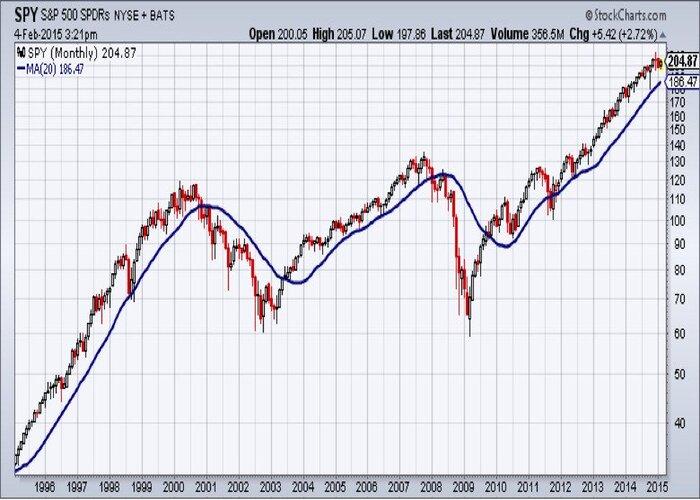 تحلیل تکنیکال در کنار سبد معاملات بازار فارکس