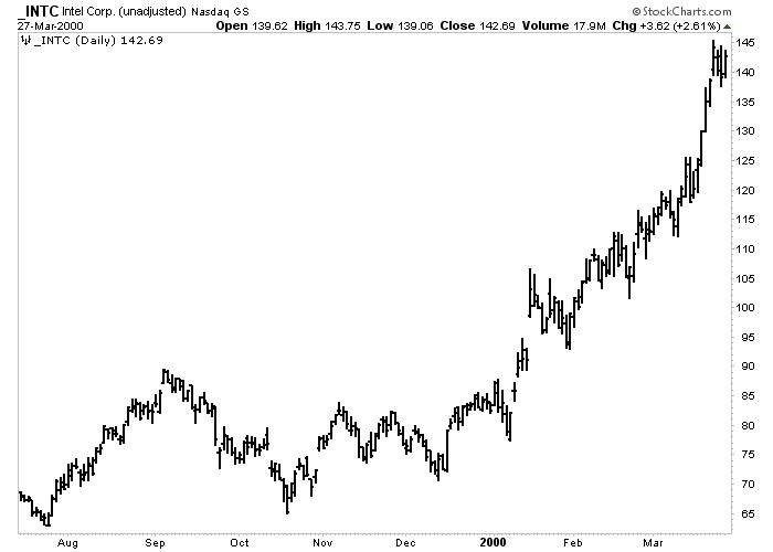 نمودار میله ای روزانه صعودی