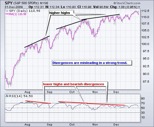 واگرایی S&P 500