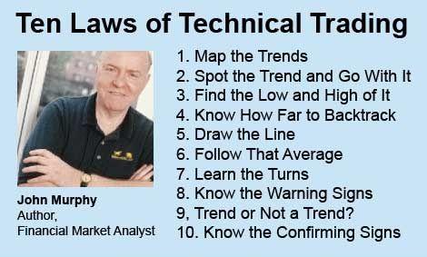 10 قانون جان مورفی در تحلیل تکنیکال John Murphy