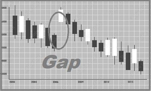 گپ قیمتی در بازارهای مالی