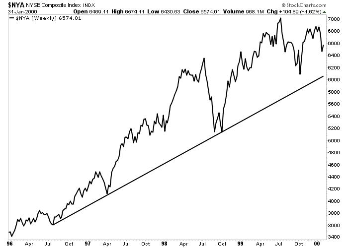Major Market Average