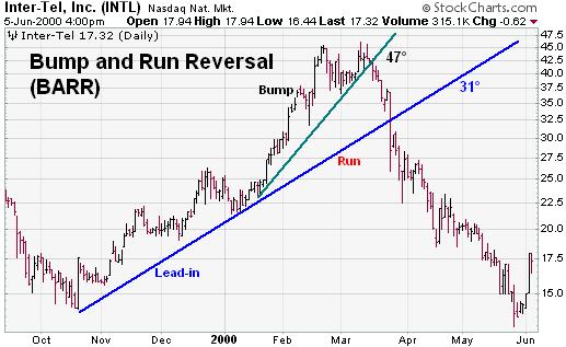 الگوی Bump and Run Reversal