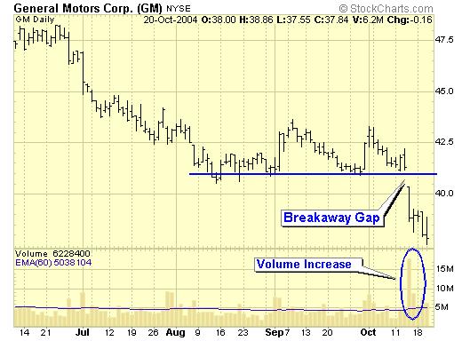 گپ شکست(Breakwaway Gap)