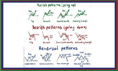 الگوهای نمودار در بازار فارکس
