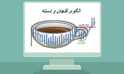 الگوی فنجان و دسته (Cup with Handle)