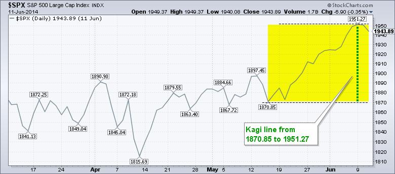 نمودار کاگی Kagi charts