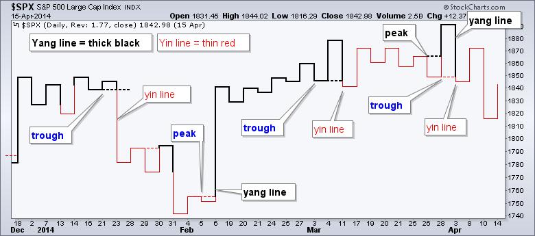 خط یانگ و خط یین در نمودار کاگی